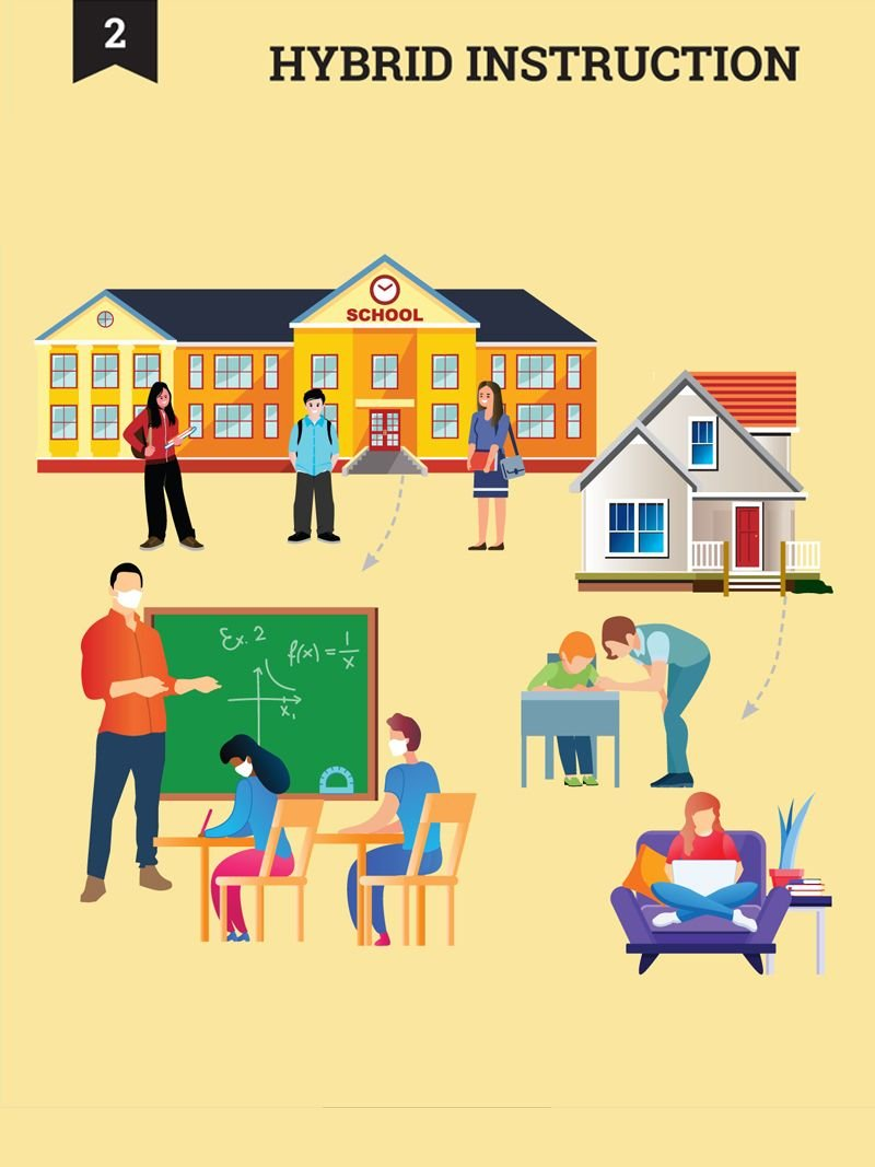 Hybrid Instruction - Image of students standing in front of a school building and students and teacher in a classroom wearing masks, accompanied by an image of a house and students learning at home.