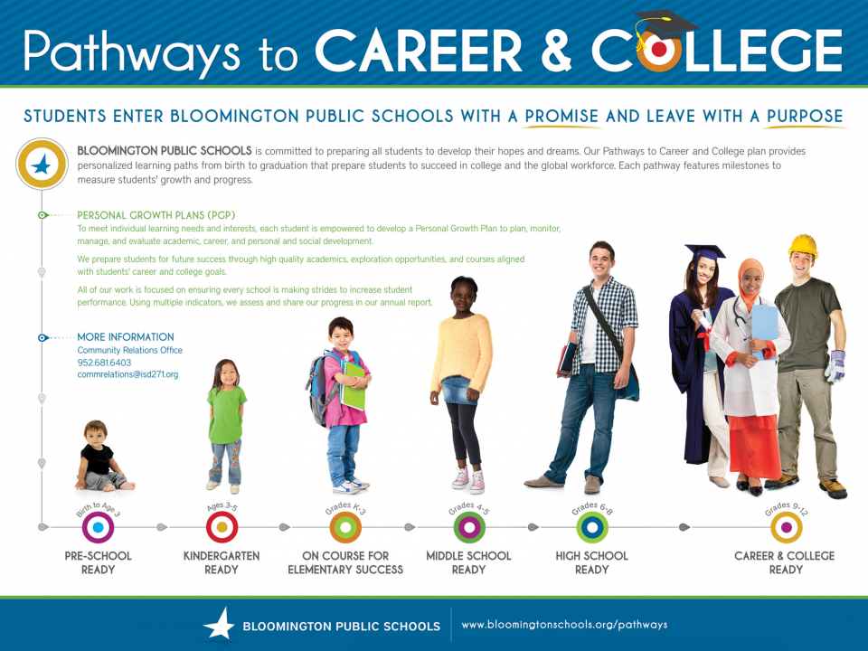 Pathways to Career and College graphic showing students at various milestones of development. Text on graphic reads: Students enter Bloomington Public Schools with a promise and leave with a purpose. Bloomington Public Schools is committed to preparing all students to develop their hopes and dreams. Our Pathways to Career and College plan provides personalized learning paths from birth to graduation that prepare students to succeed in college and the global workforce.
